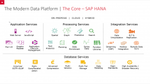 MDP - The Core SAP HANA
