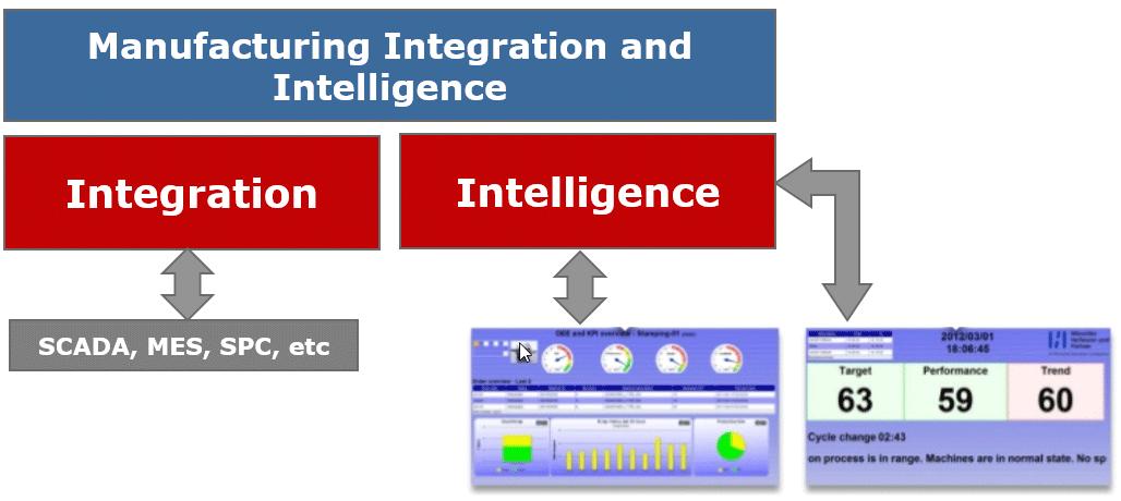 Grafik Manufacturing Integration and Intelligence (MII)
