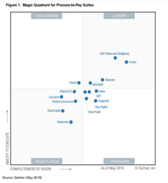 Platformy zakupowe ranking