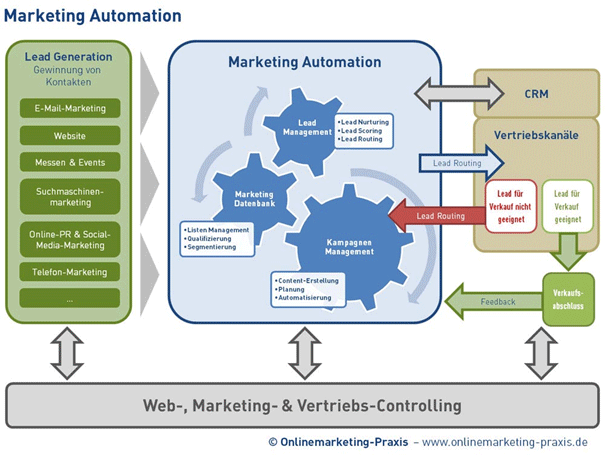 Schaubild Marketing Automation