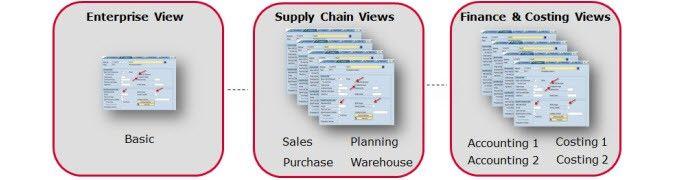 SAP Material Master Webinar Series
