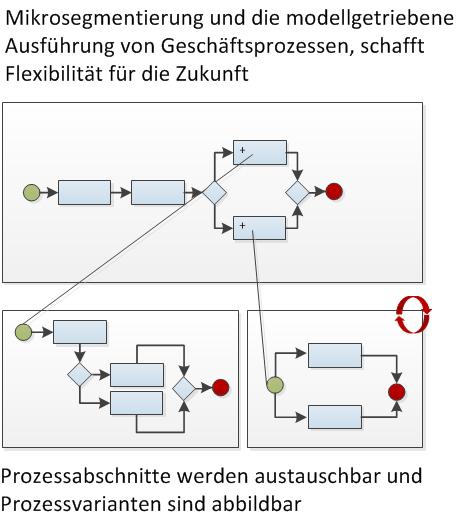 Automatisierung mit BPMW 2.0