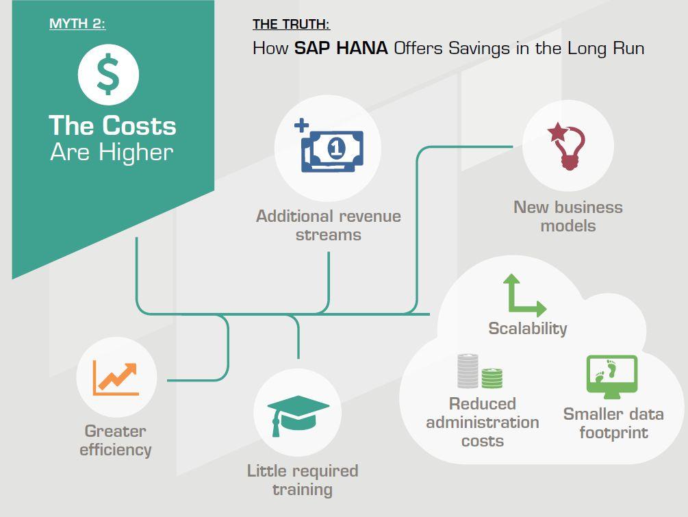 How SAP HANA Offers Savings in the Long Run
