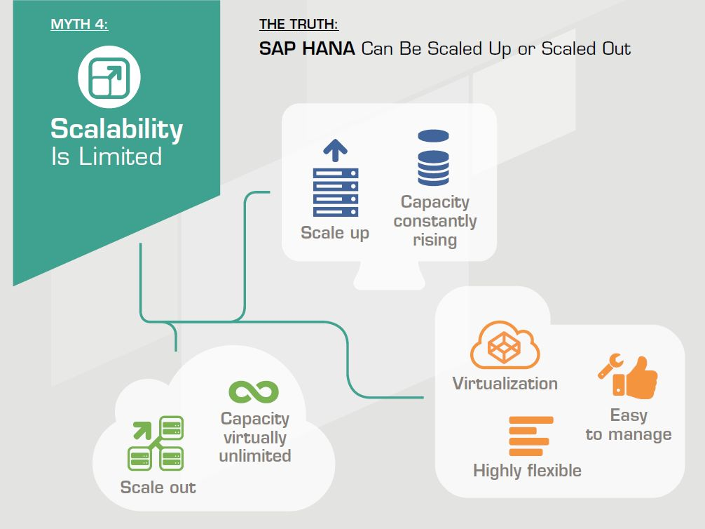 Find out if SAP HANA truly is scalable and at which costs for SMEs.