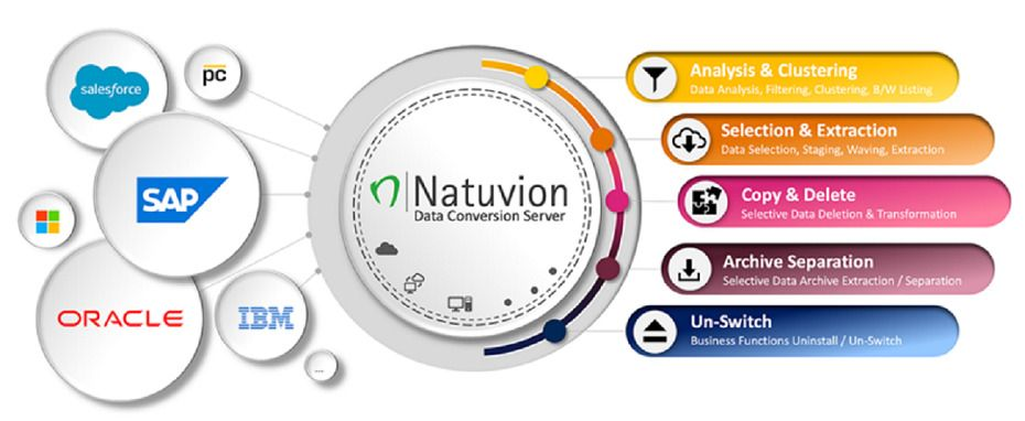 NTT DATA Business Solutions works with our partner, Natuvion.