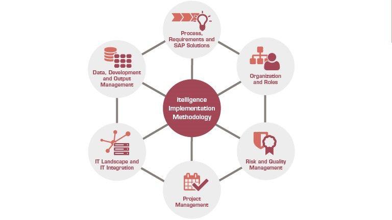itelligence metodolojisi, SAP'nin devreye alınmasını ve IT yol haritasının geliştirilmesini etkin bir şekilde sağlıyor.
