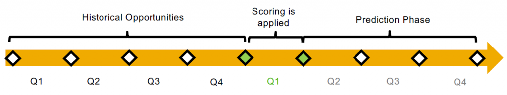 Opportunity scoring timeline for SAP Sales Cloud