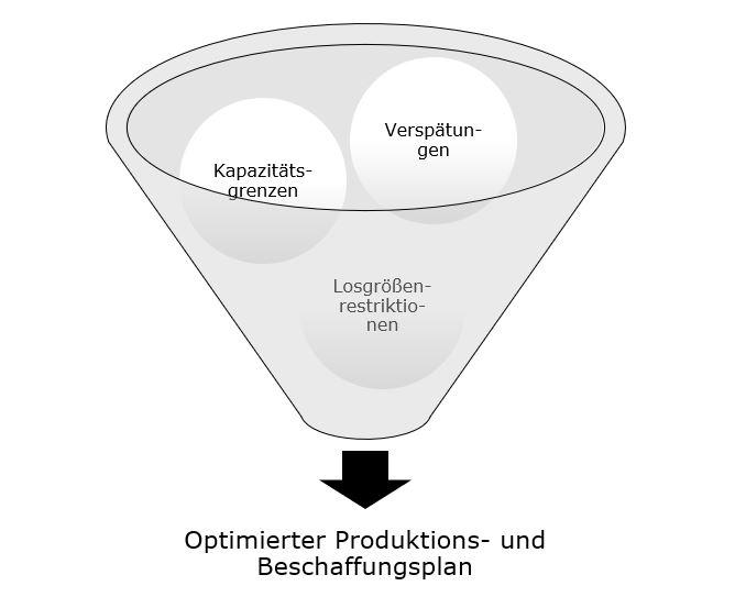 Optimierter Produktions- und Beschaffungsplan