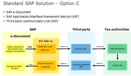 Option C: SAP eDocument, AIF und einem Drittanbieter für die Datenübertragung