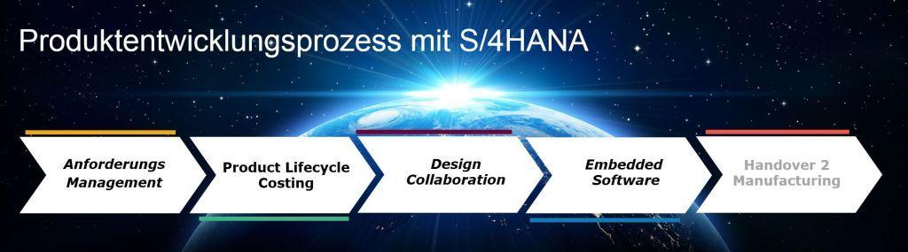 Grafik PLM Prozess mit S4HANA