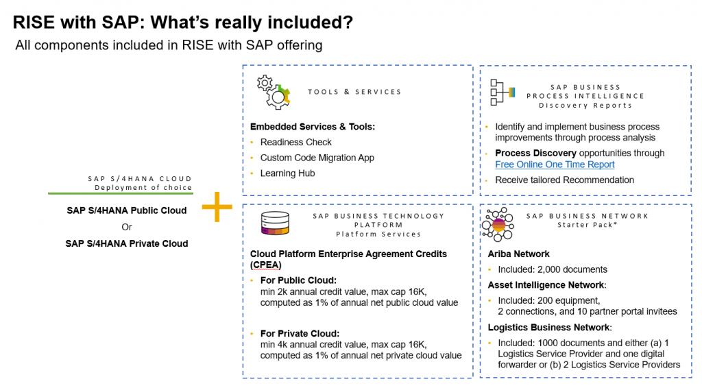 RISE with SAP what's included