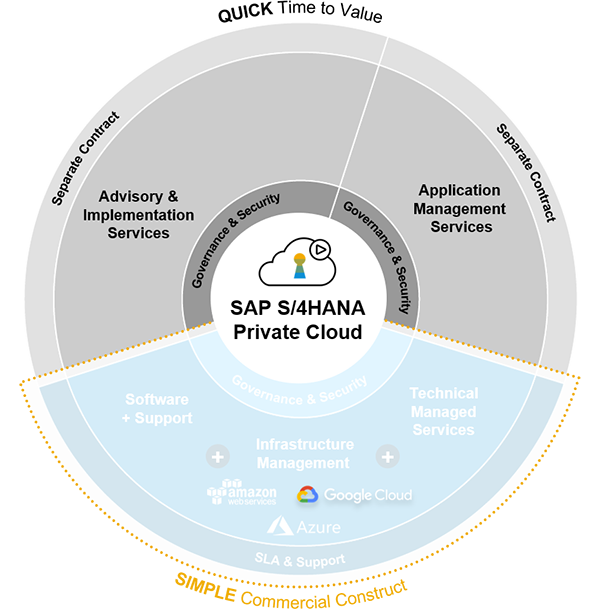 RISE with SAP operational dynamics