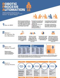 Vorschau RPA-Infografik