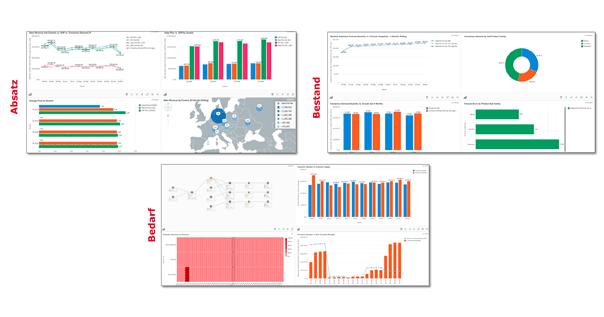 Grafik Reports und Dashboards zu Steuerung der Supply Chain