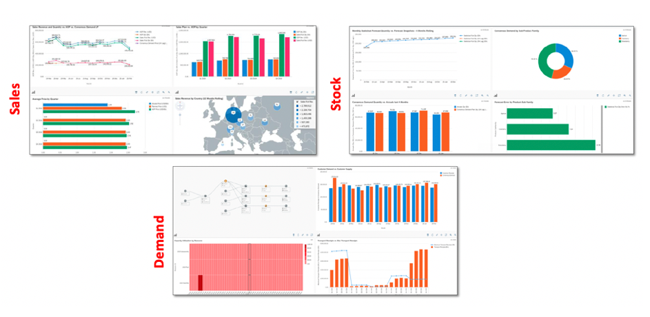 Reports and dashboards to control the supply chain
