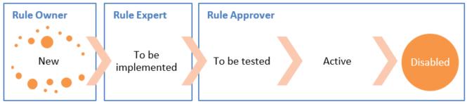 Rule Owner, Rule Expert und Rule Approver