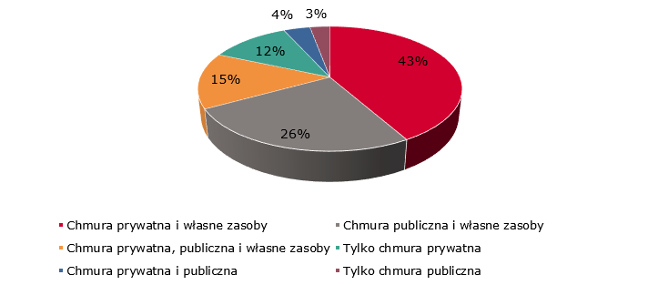 Rynek przetwarzania danych w chmurze w Polsce 2018