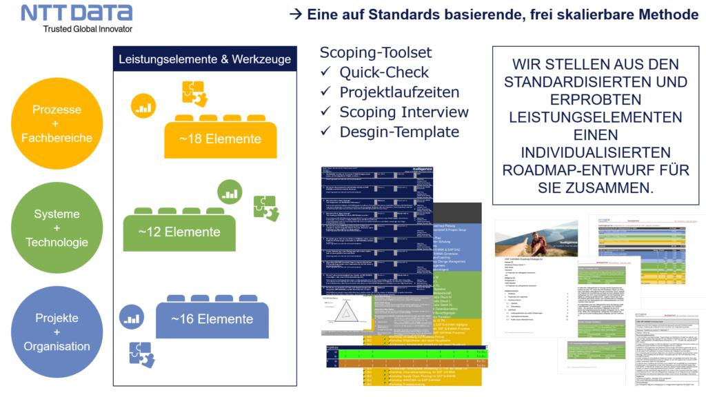 Grafik Arbeitspaket für Umstellung auf SAP S/4HANA