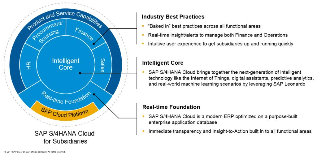 SAP S/4HANA Public Cloud Benefits