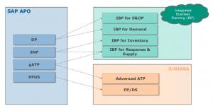 From SAP APO to SAP S/4HANA and SAP IBP