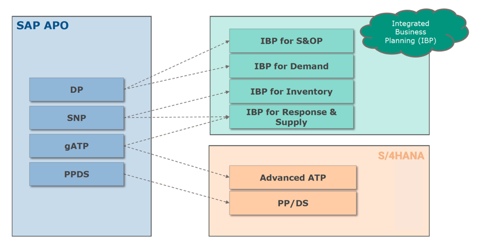 From SAP APO to SAP S/4HANA and SAP IBP