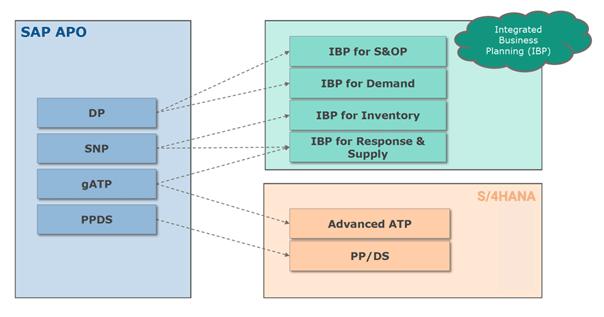 Grafik Produktarchitektur der Supply-Chain-Lösungen von SAP ab 2025