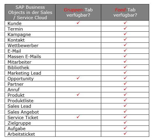 SAP Business Objects in der Sales / Service Cloud