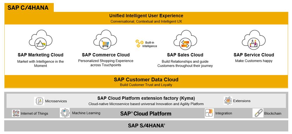 Aus SAP Hybris wird SAP C/4HANA - Vorteile und Funktionen im Überblick