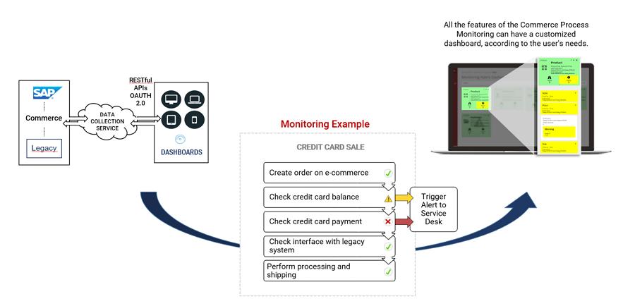 SAP CX business process monitoring