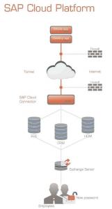 SAP Cloud Platform#