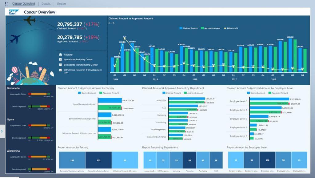 SAP Concur Reisemanagement_Concur Overiew