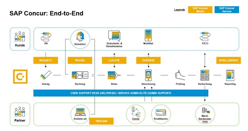 SAP Concur Reisemanagement_End-to-End-Prozess-Überblick