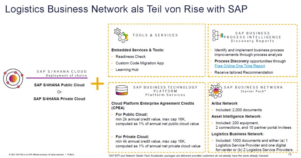 Grafik RISE with SAP