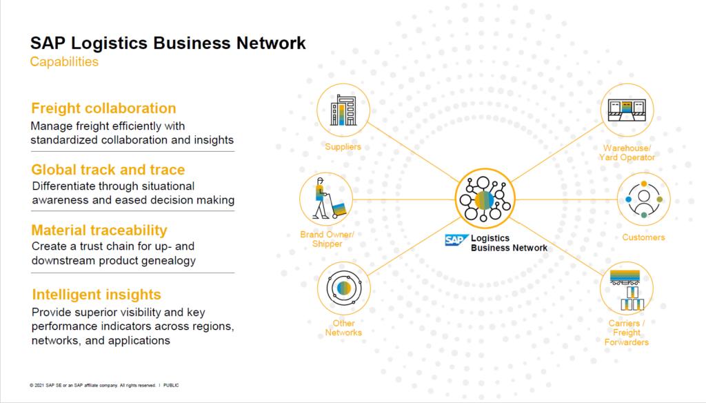 Grafik SAP Logistics Business Network