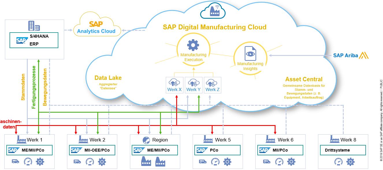 SAP Grafik: Systemlandschaft der SAP Digital Manufacturing Cloud (DMC)