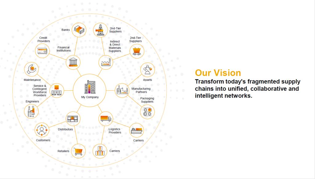 Vision SAP zu RISE with SAP