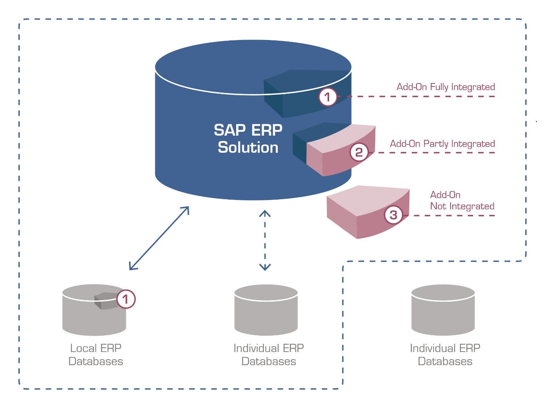 Rethinking Business Models With The Sap Hana Cloud Platform 2 Block Diagram