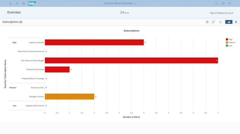 SAP IBP Custom Alerts Overview
