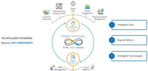 SAP Strategy: Deliver the Intelligent Enterprise