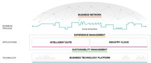 Intelligent Enterprise Framework 2020: Strategy Refresh (Source: SAP)