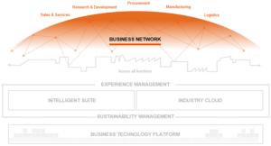Business Network (Source: SAP)