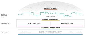 SAP Intelligent Enterprise Framework (Quelle: SAP)