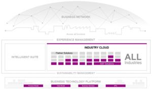 Industry Cloud (Source: SAP)