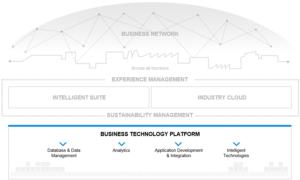 Business Technology Platform (Source: SAP)