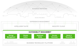 Sustainability Management (Source: SAP)