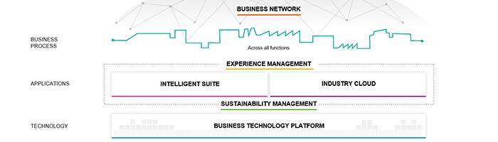 SAP Intelligent Enterprise Framework: Überblick und Nutzen