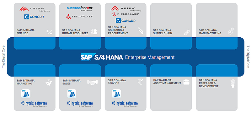 SAP-S4HANA-Digital-Core