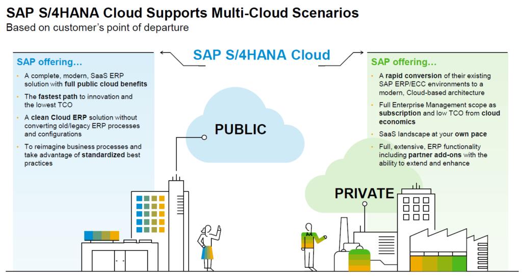 Grafik SAP S/4HANA Cloud Supports Multi Cloud Scenarios