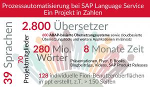 Prozessmodellierung und -automatisierung bei SAP Language Services - ein Projekt in Zahlen