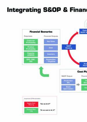 Sales & Operations Planning Descriptive Models